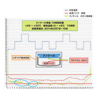 Tメディカルパッケージ ナノクールシステム (瞬間冷却保温輸送システム) 本体・蓋セット(96hr保持) 1セット 3-5227-03 (直送品)